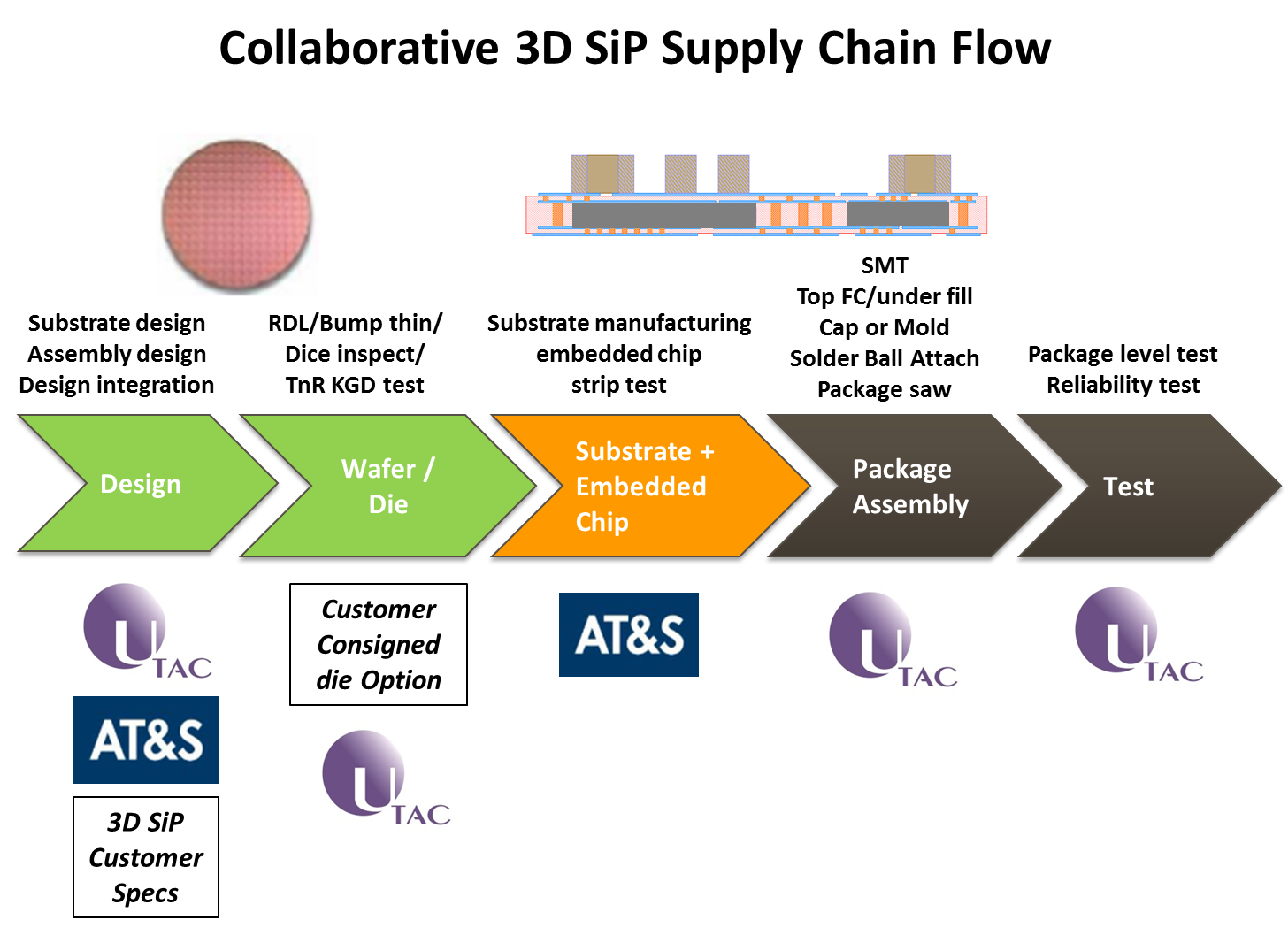 Semiconductor Test Services : Utac and at s collaborate on turnkey supply for d sip